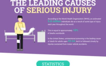 The Leading Causes of Serious Injury [infographic]