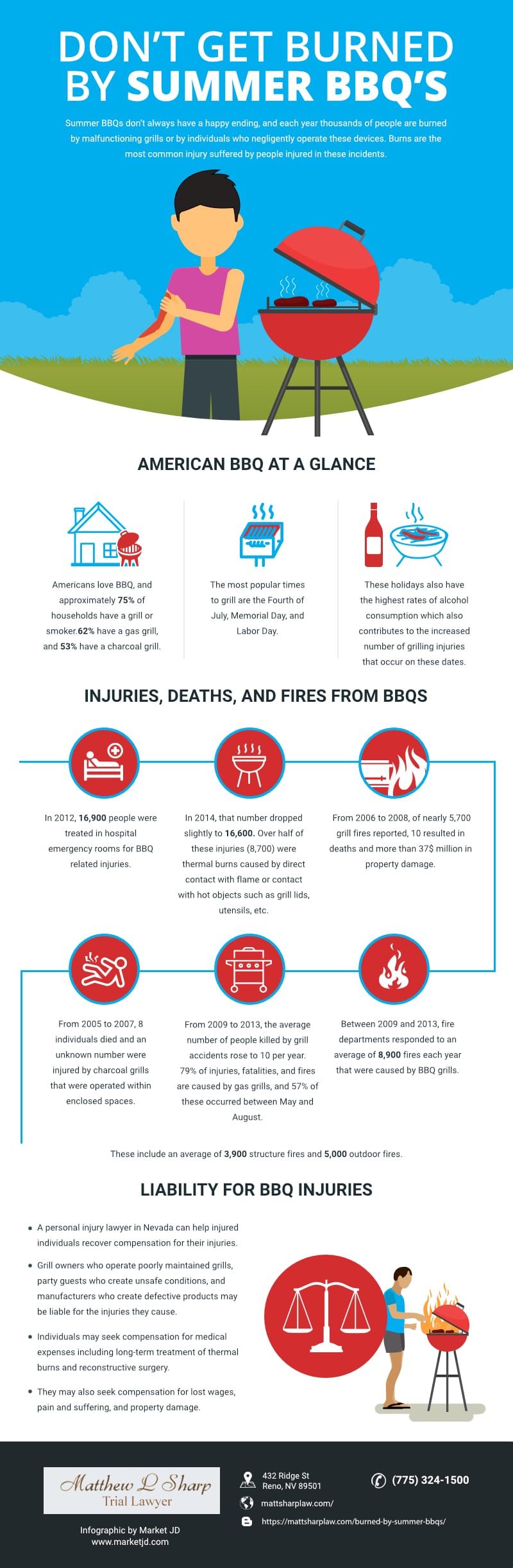 Barbecue Grill Injuries infographic_Personal Injury Lawyer