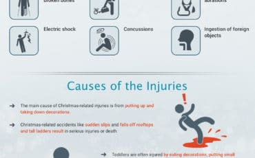 When Christmas Spirit Hurts [infographic]