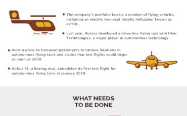 Safety Issues Are Raised as Driverless Flying Taxis Prepare for Takeoff [infographic]