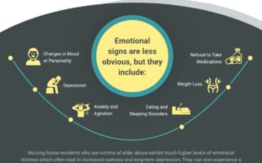 The Emotional Consequences of Nursing Home Abuse [infographic]