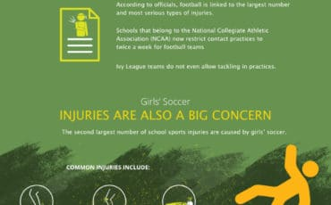 Football Injuries at School [infographic]