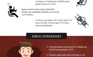 Why U.S. Children and Teens Are Dying at Alarming Rates [infographic]